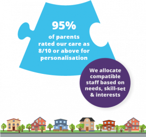 95% of parents rated us as 8/10 or above for personalisation of the care we deliver