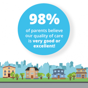 98% of parents believe our quality of children's complex care is very good or excellent!