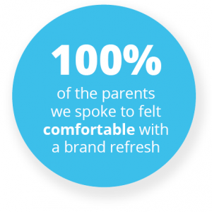 100% of the parents we spoke to felt comfortable with a brand refresh
