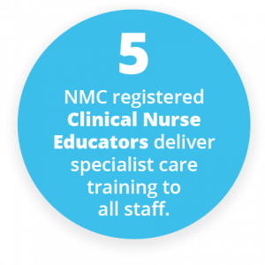 5 NMC registered clinical nurse educators deliver specialist care training to all staff.