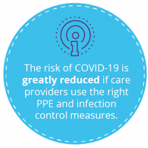 The risk of COVID-19 is greatly reduced if care providers use the right PPE and infection control measures