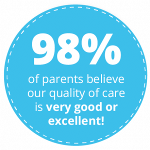 98% of parents believe our quality of care is very good or excellent!